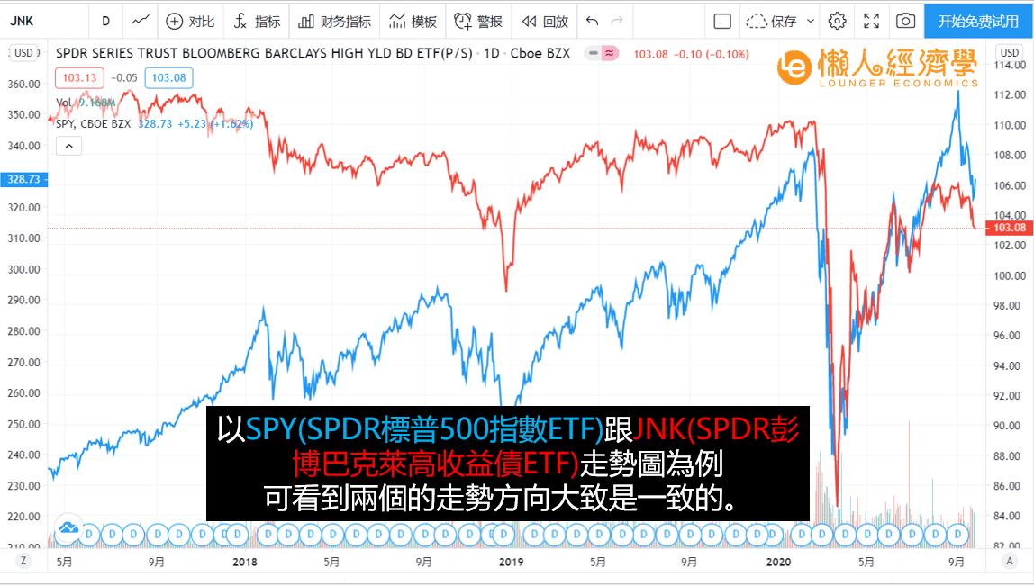 高收益債走勢與股票相近