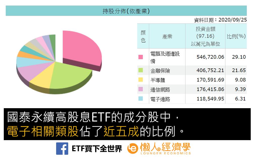 國泰永續高股息ETF的成分股