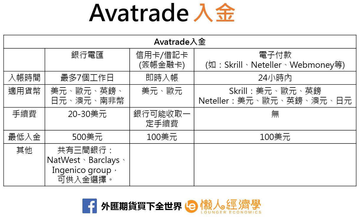 Avatrade入金