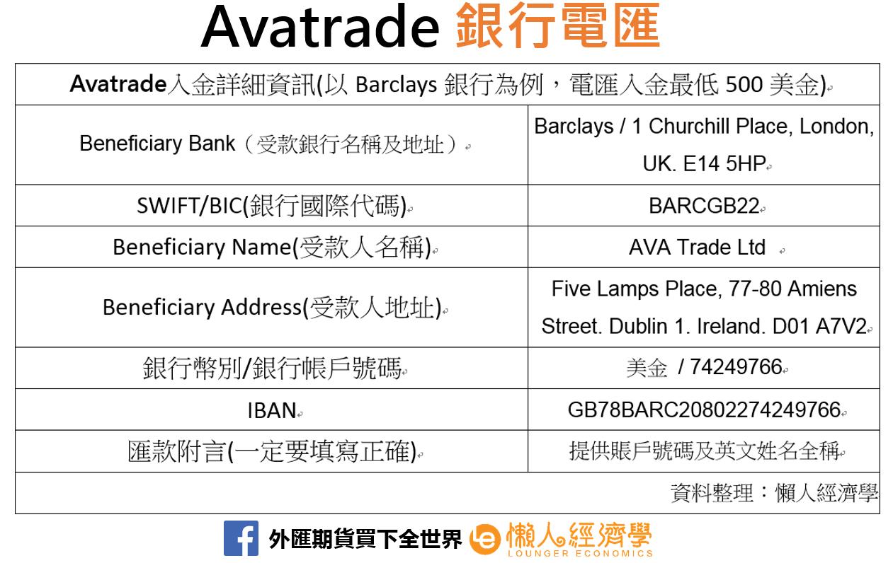 Avatrade銀行電匯