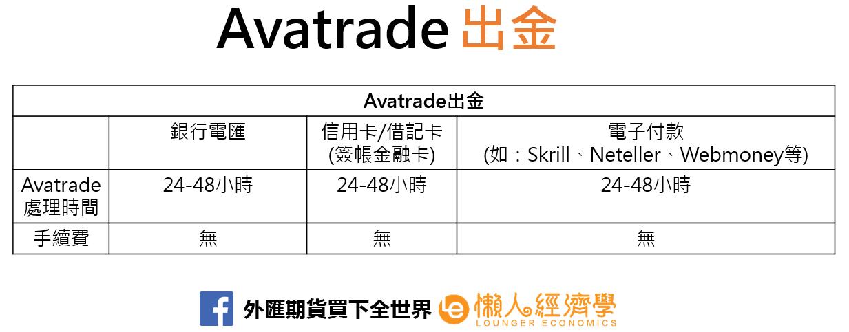 Avatrade出金