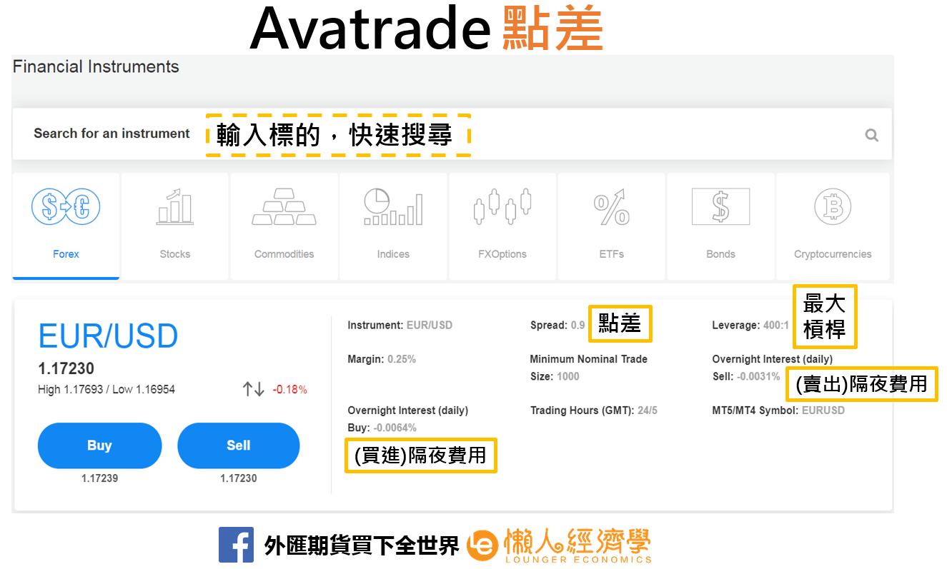 Avatrade點差