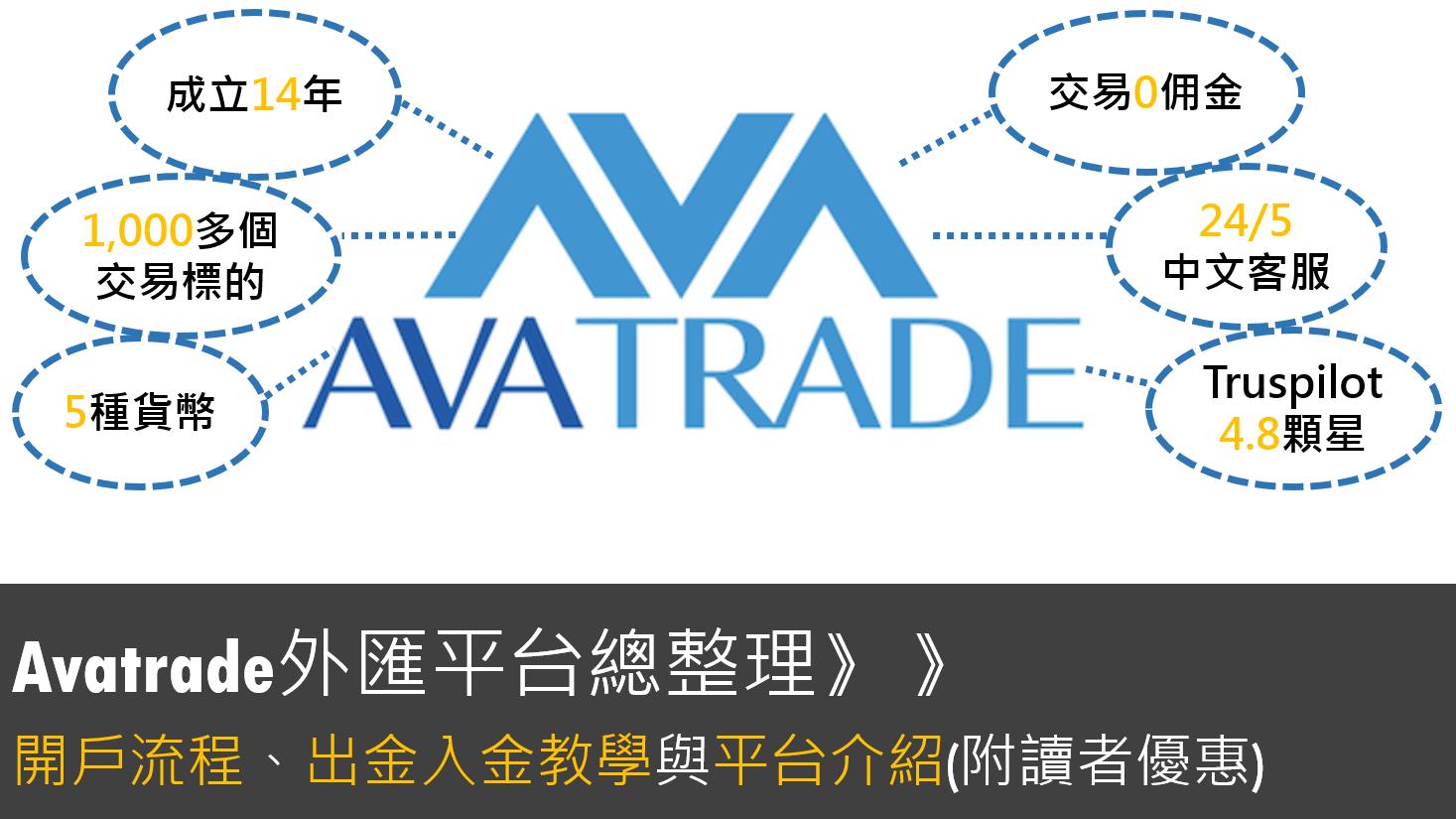Avatrade介紹