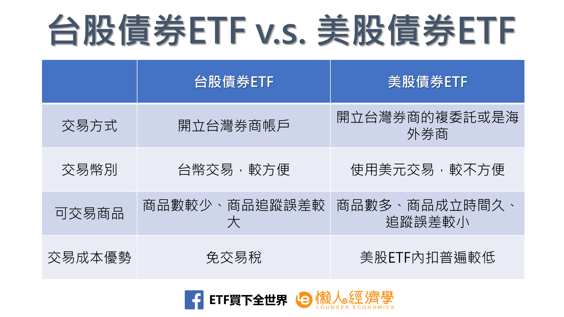 台股債券ETF v.s. 美股債券ETF