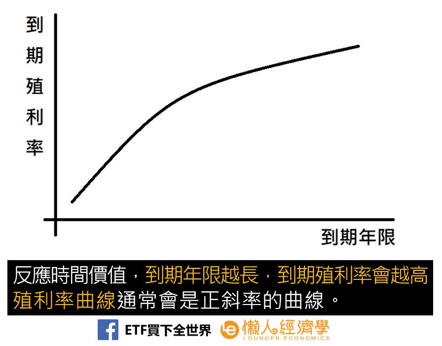 債券殖利率曲線