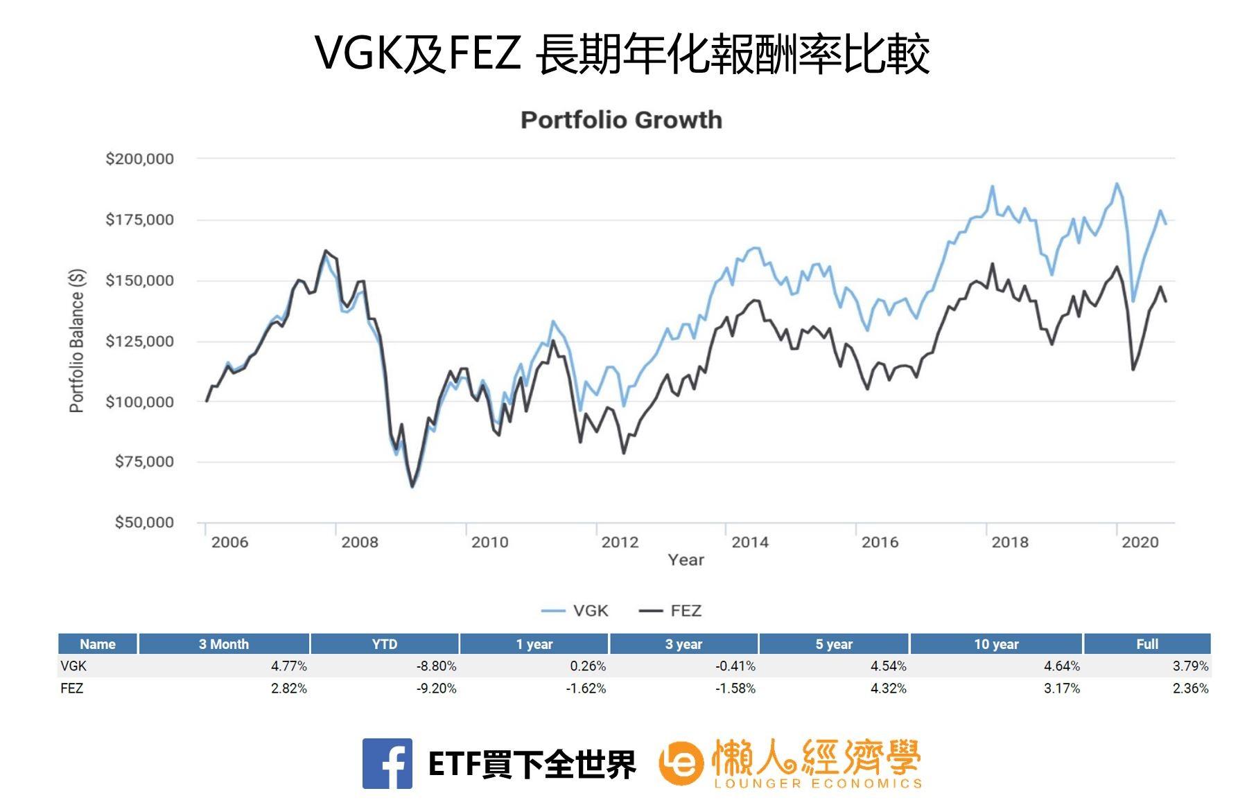 VGK及FEZ 長期年化報酬率比較
