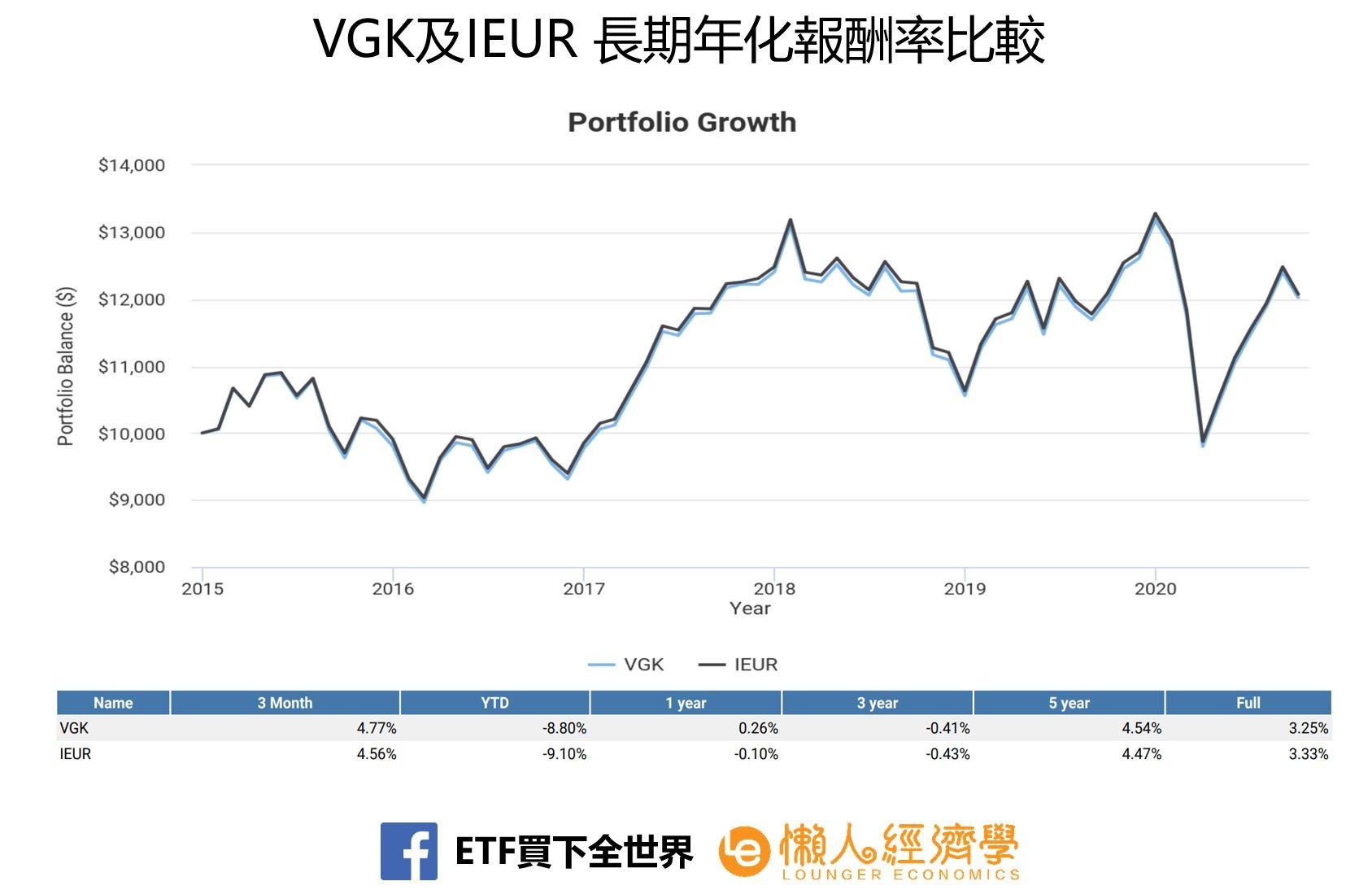VGK及IEUR 長期年化報酬率比較