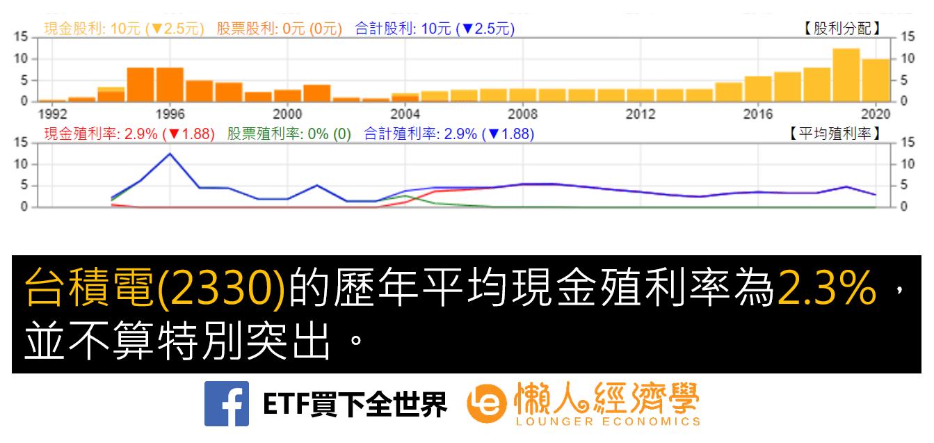 台積電平均殖利率