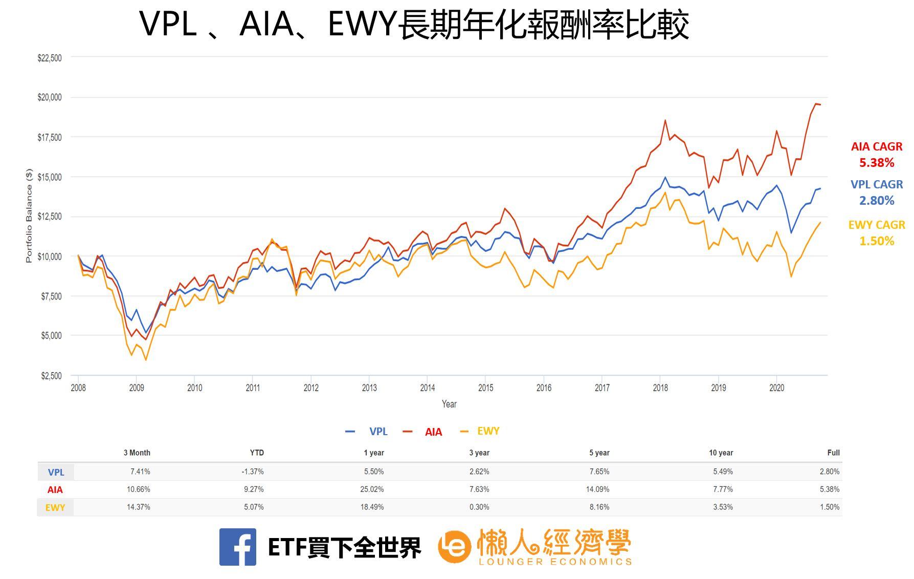 VPL、AIA及EWY 長期年化報酬率比較