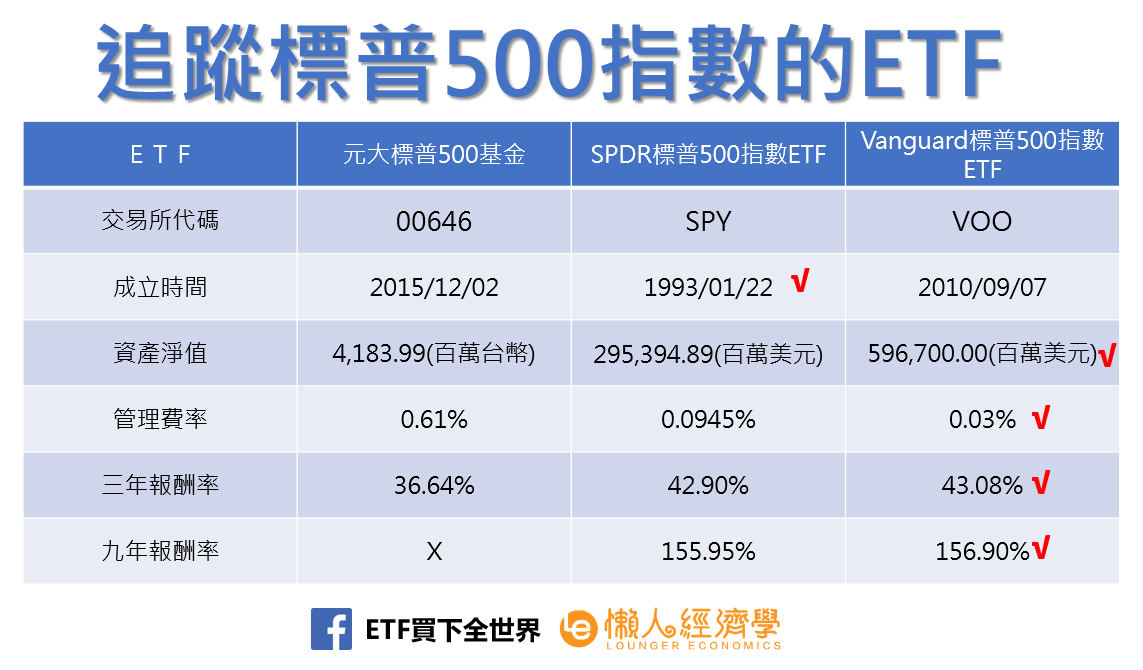 追蹤標普500指數的ETF