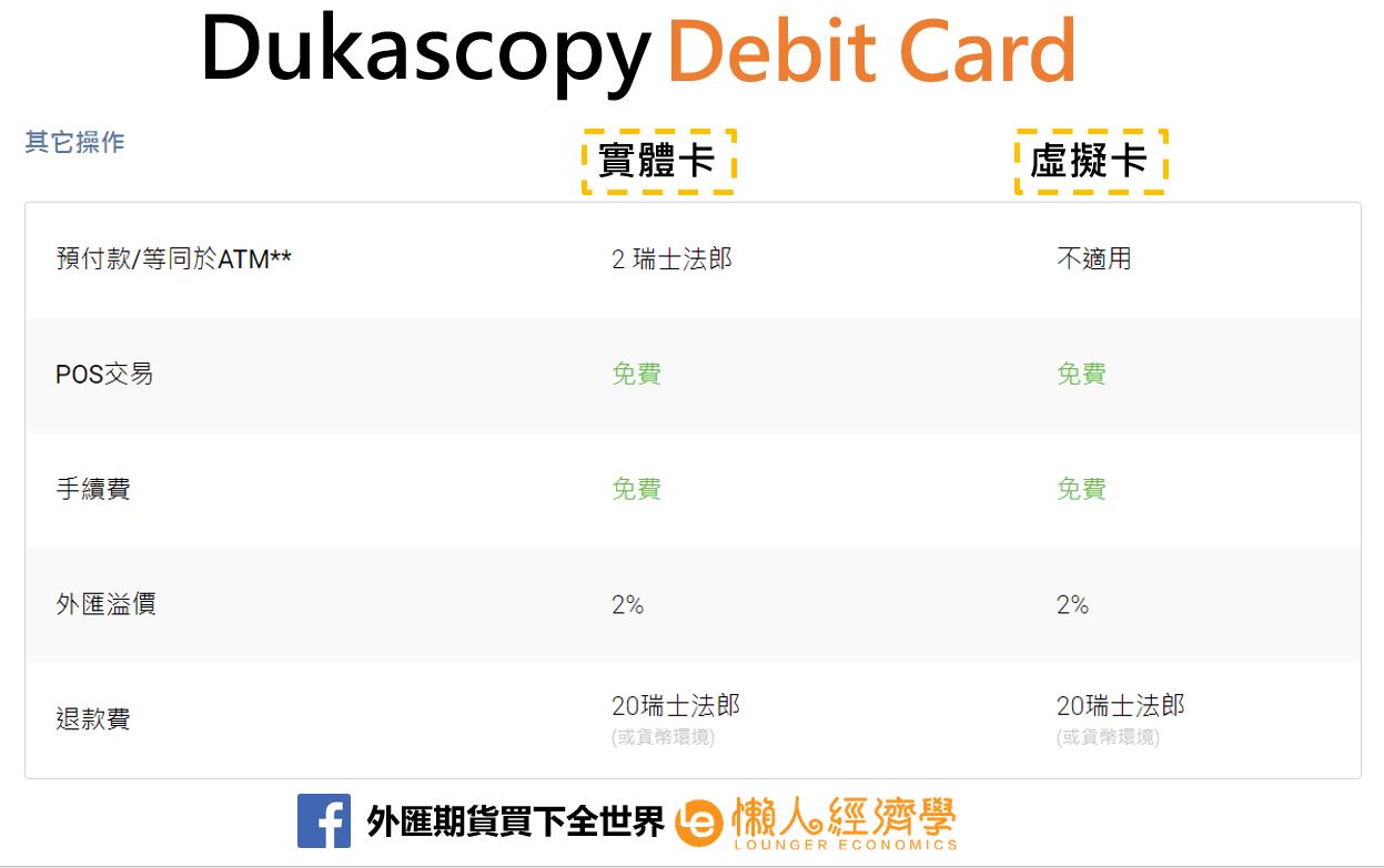 Dukascopy debit card