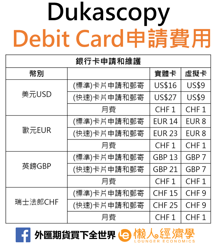 Dukascopy 金融卡