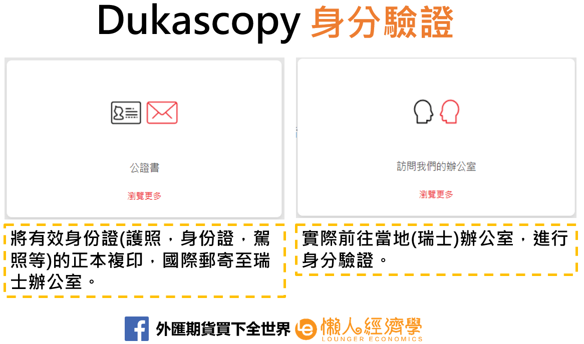 Dukascopy身分驗證