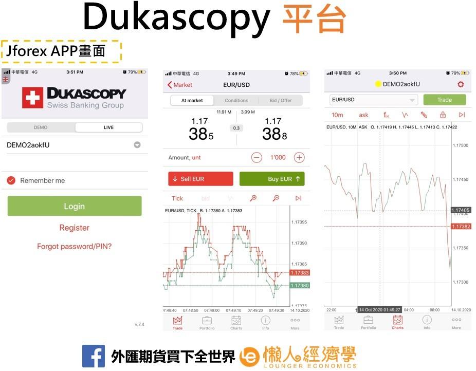 Dukascopy 平台