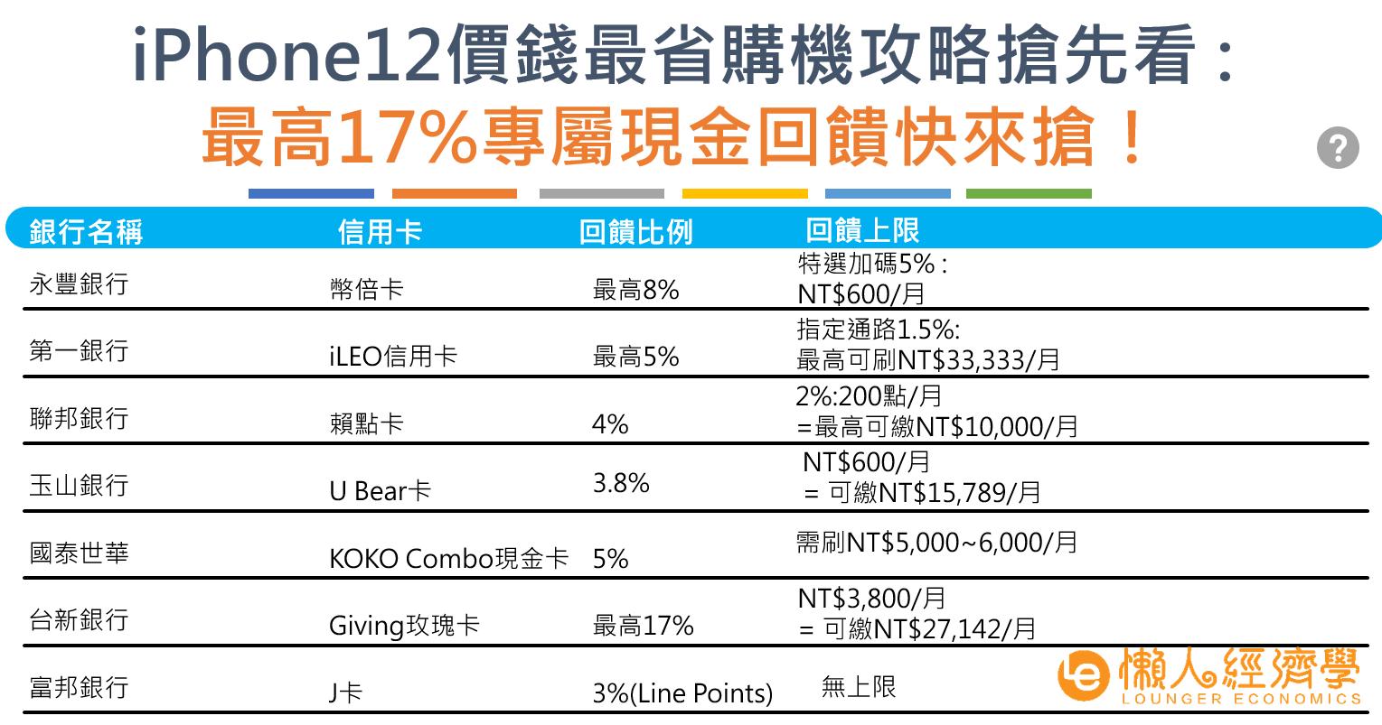 iPhone信用卡優惠指南:價錢最省購機攻略搶先看!最高17%專屬現金回饋快來搶!