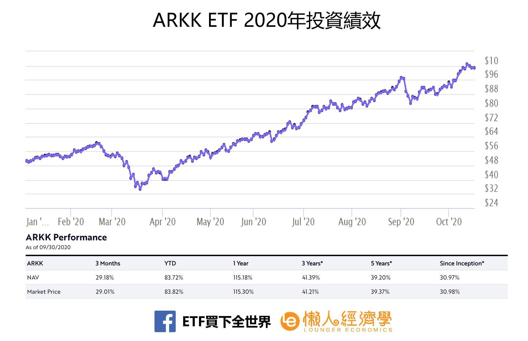 ARKK ETF 2020年投資績效
