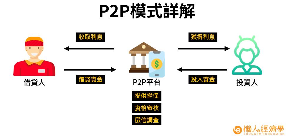 P2P是什麼