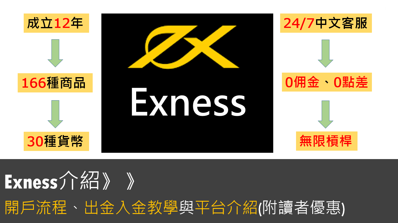Exness介紹