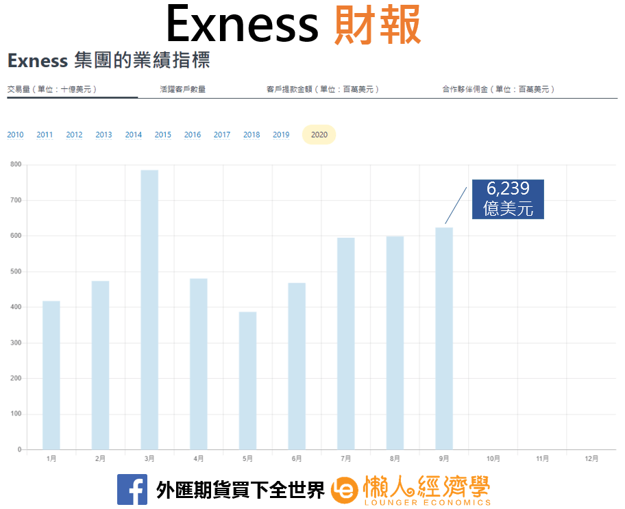Exness財報
