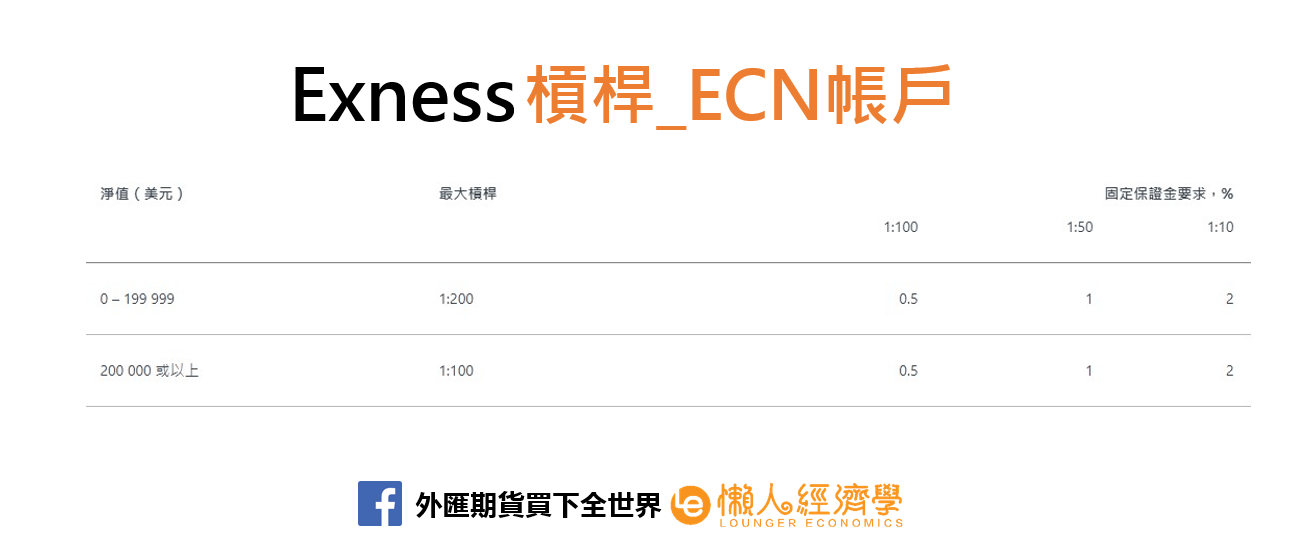 Exness ECN帳戶槓桿