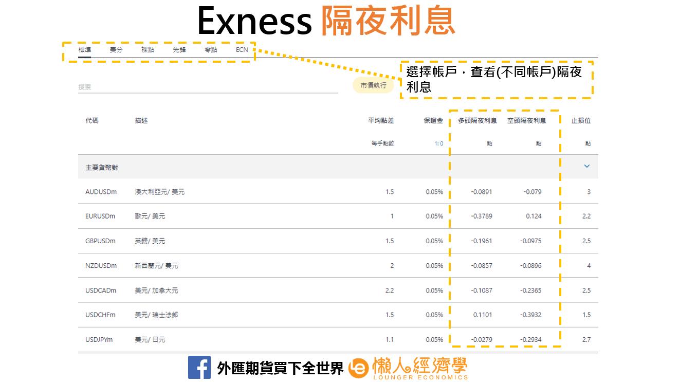 Exness融資利息