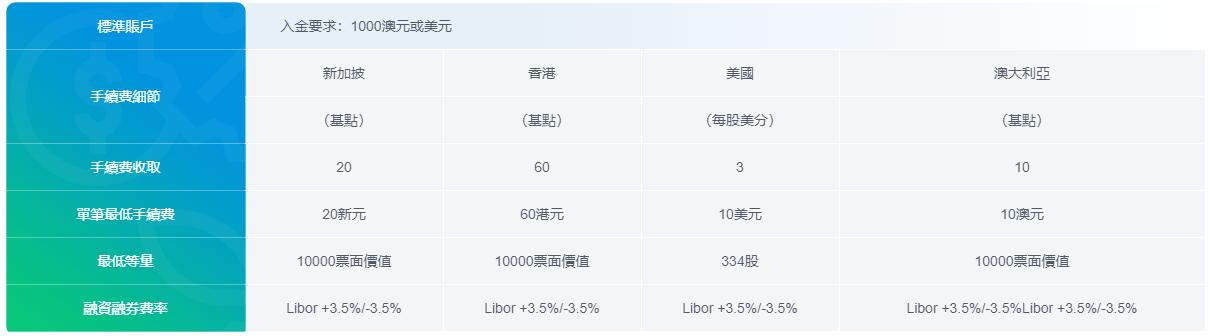 IRESS 平台