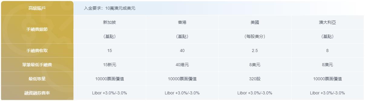 IRESS 平台2