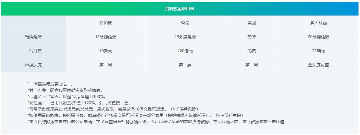 IRESS 平台4