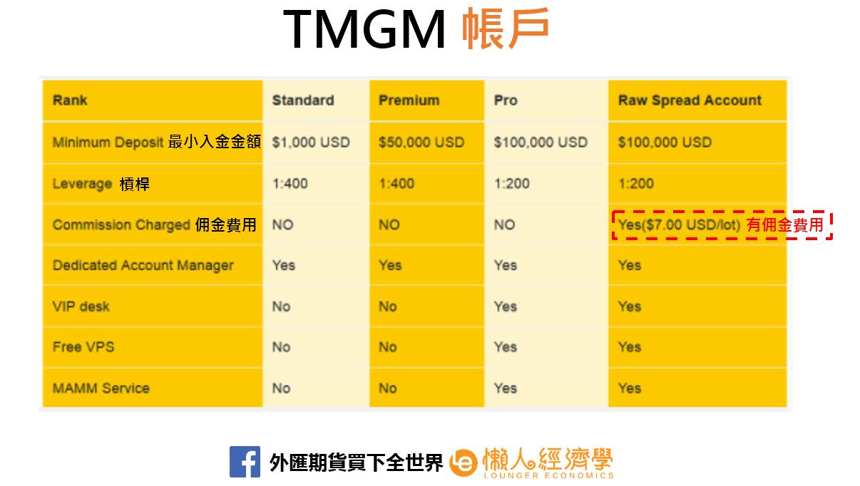 TMGM帳戶