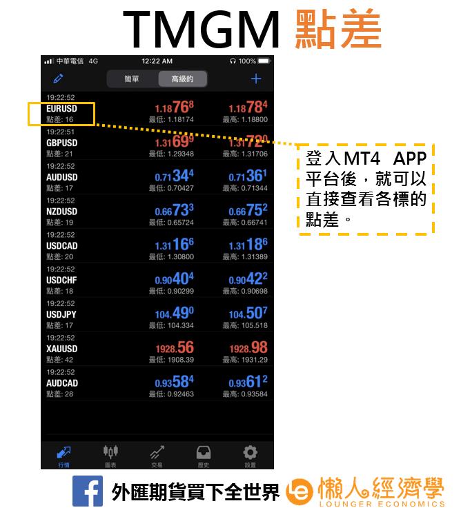 TMGM點差