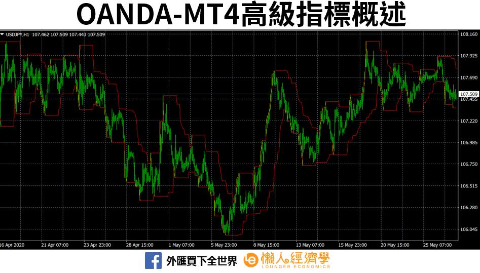 OANDA-MT4高級指標概述