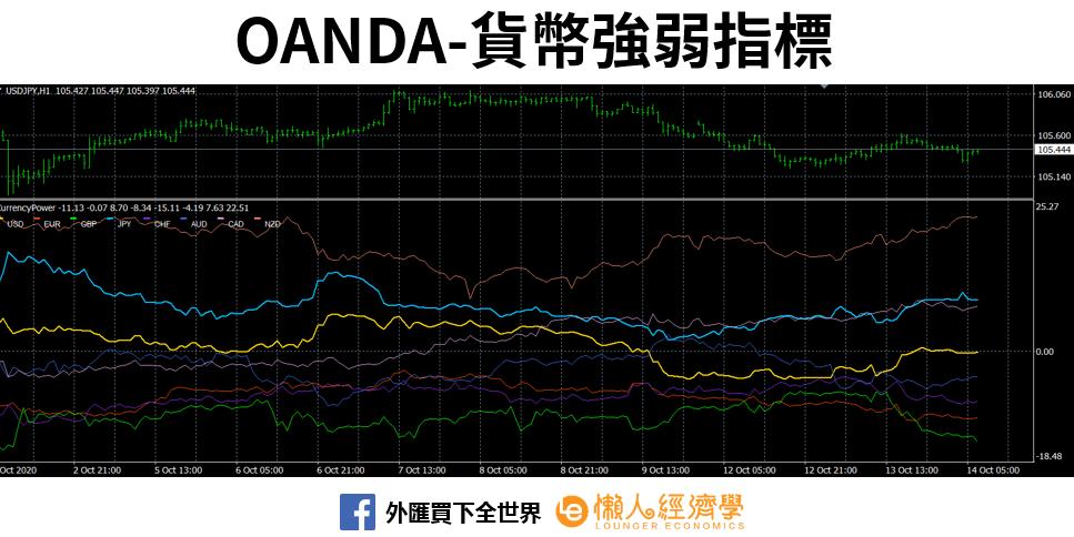 OANDA-貨幣強弱指標