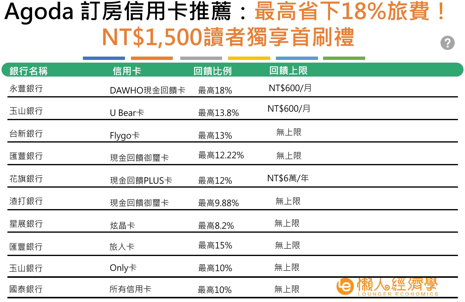 Agoda 信用卡推薦:最高省下18%旅費!NT$1,500讀者獨享首刷禮