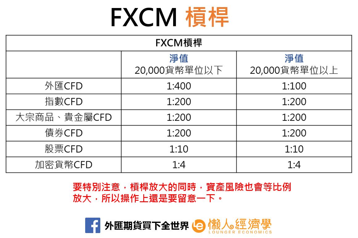 FXCM槓桿