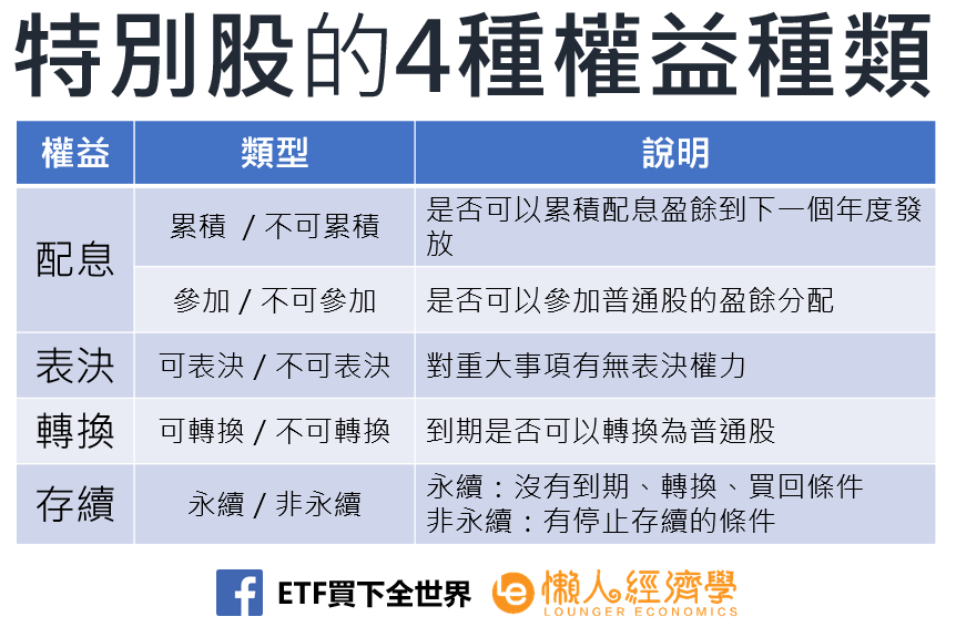 特別股的4種權益種類
