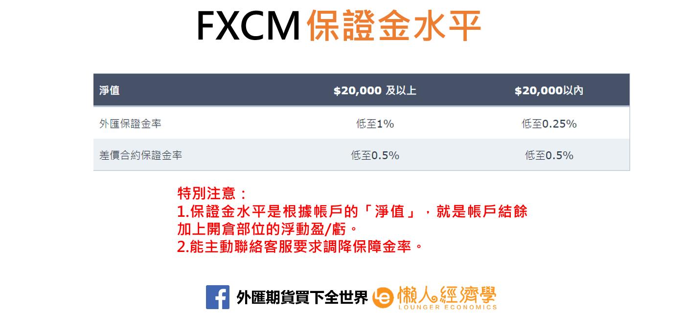 FXCM保證金