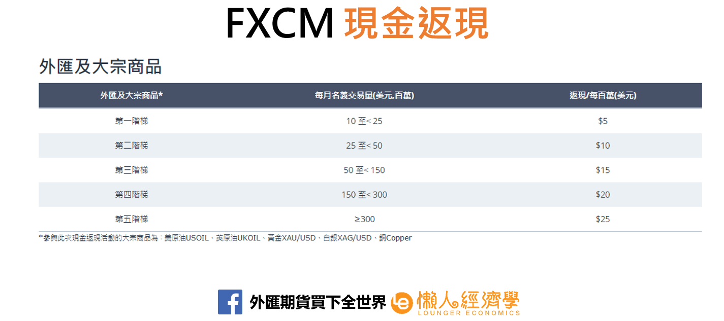 FXCM現金返現1