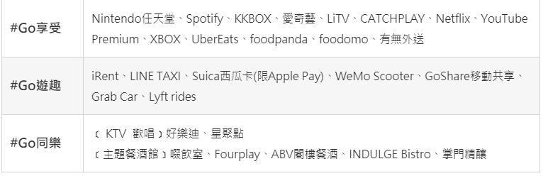 台新GoGo卡指定加碼通路列表-2