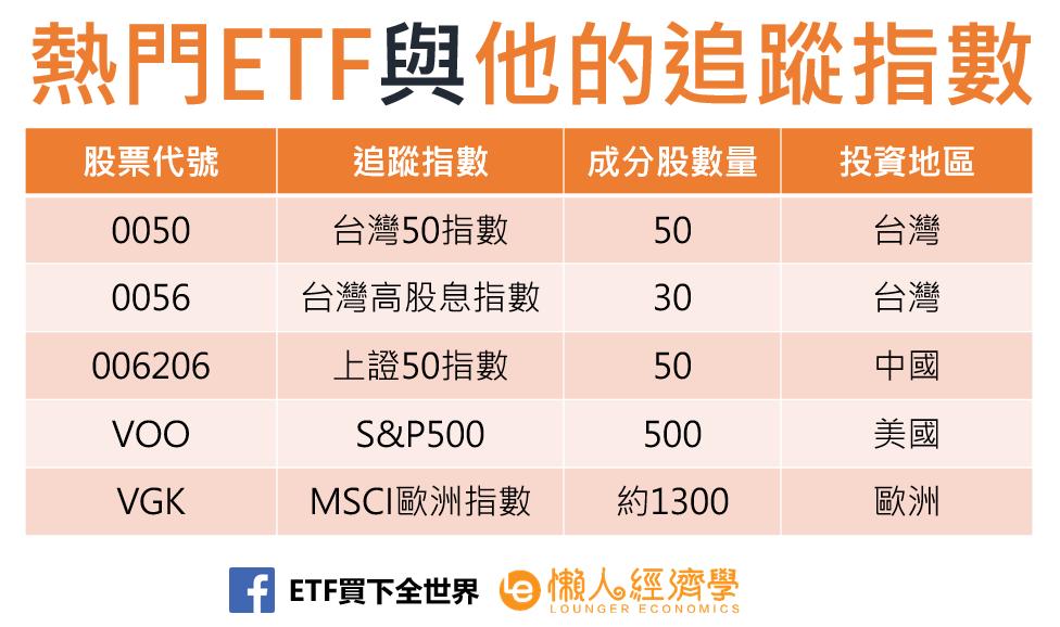 ETF怎麼買?ETF常見的追蹤指數