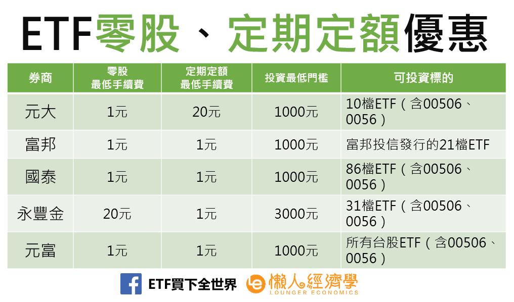 ETF零股、定期定額優惠