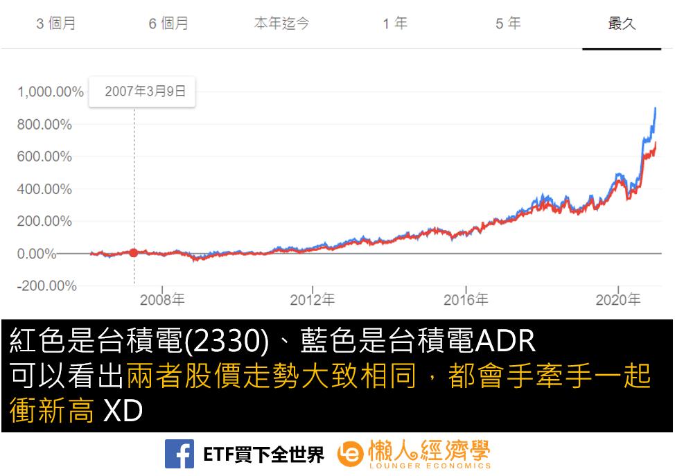 台積電ADR股價走勢
