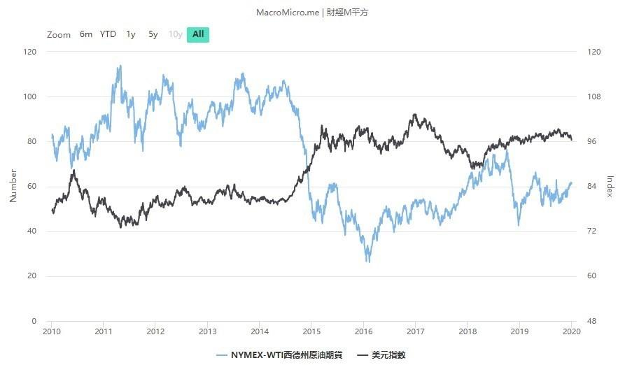 wti 原油期貨介紹