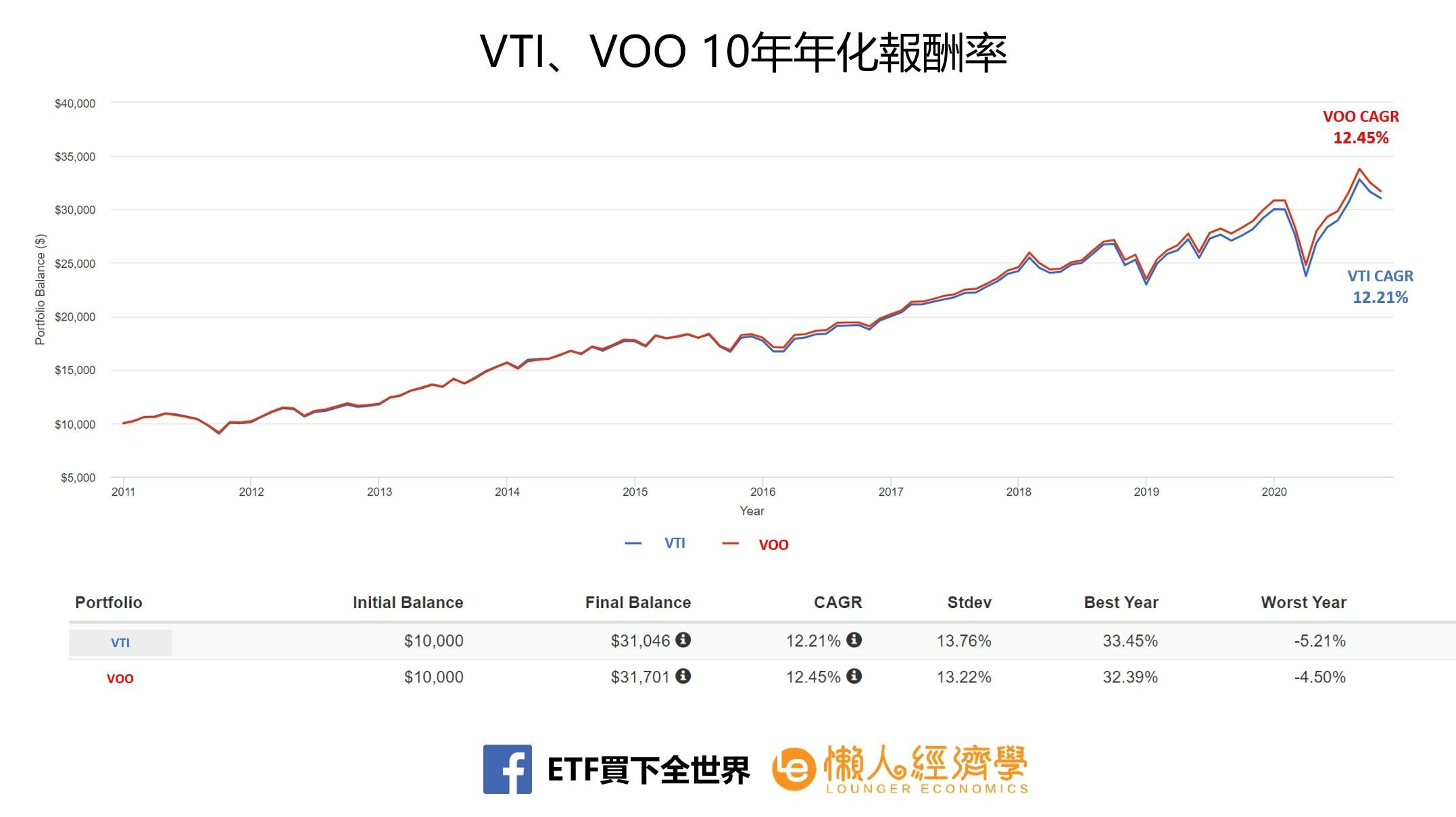 VTI、VOO、10年年化報酬率