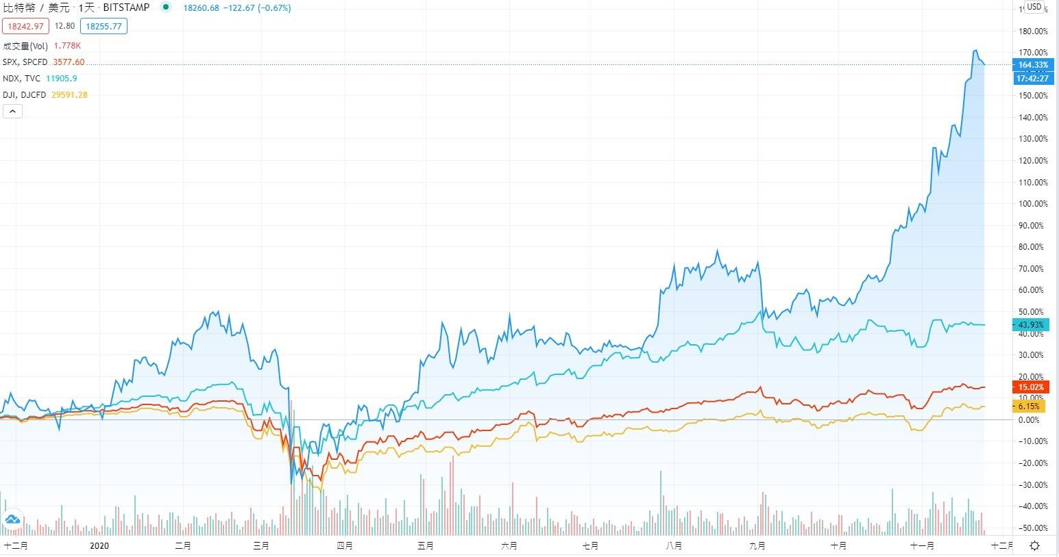 BTC與三大指數比較圖