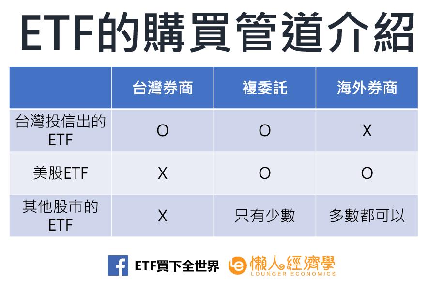 ETF購買管道