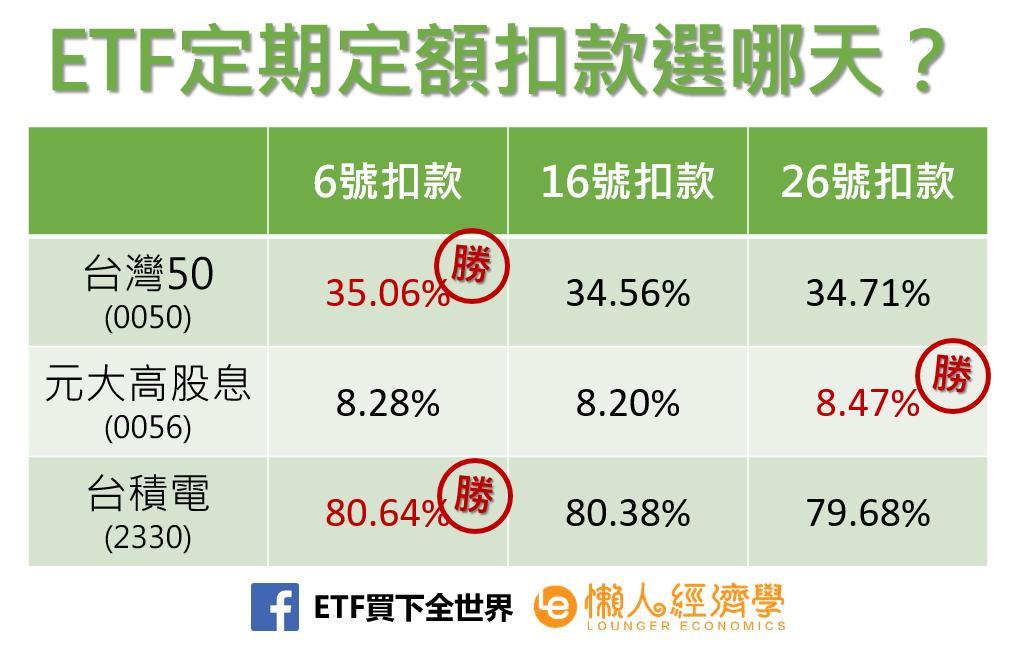 ETF定期定額扣款選哪天?