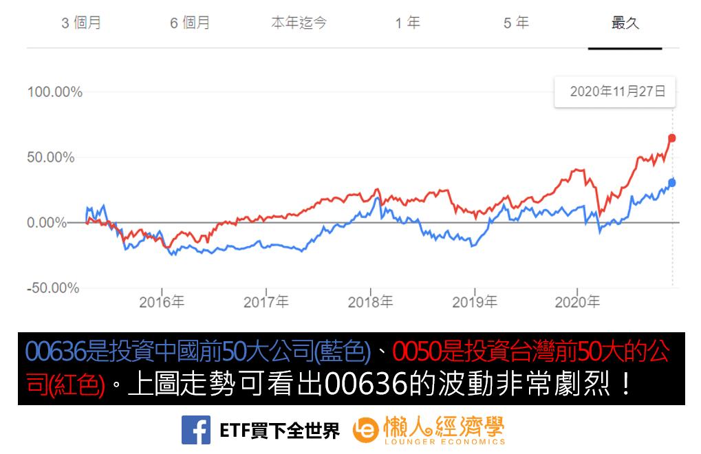 國泰中國A50介紹