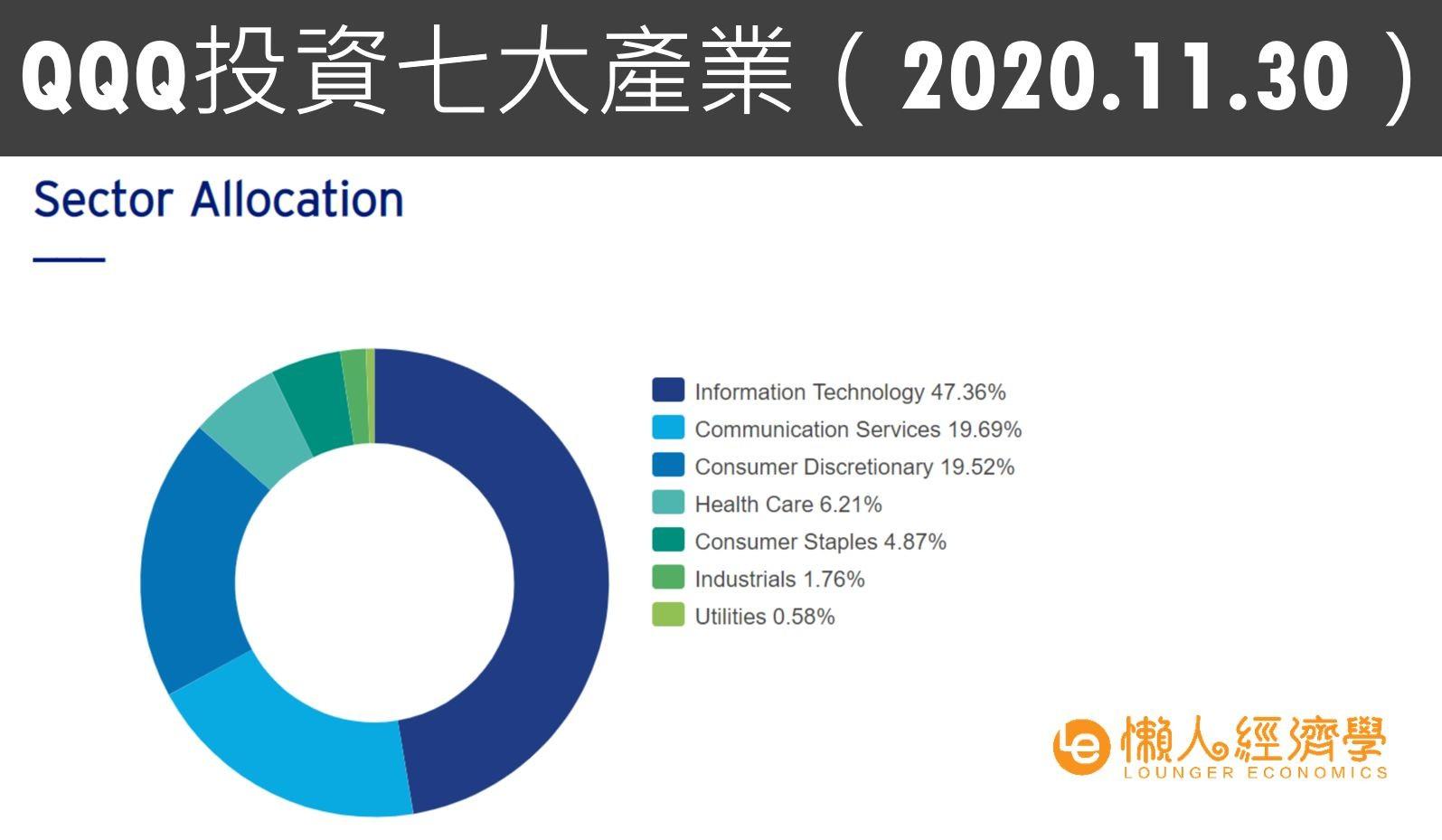 QQQ stock投資七大產業