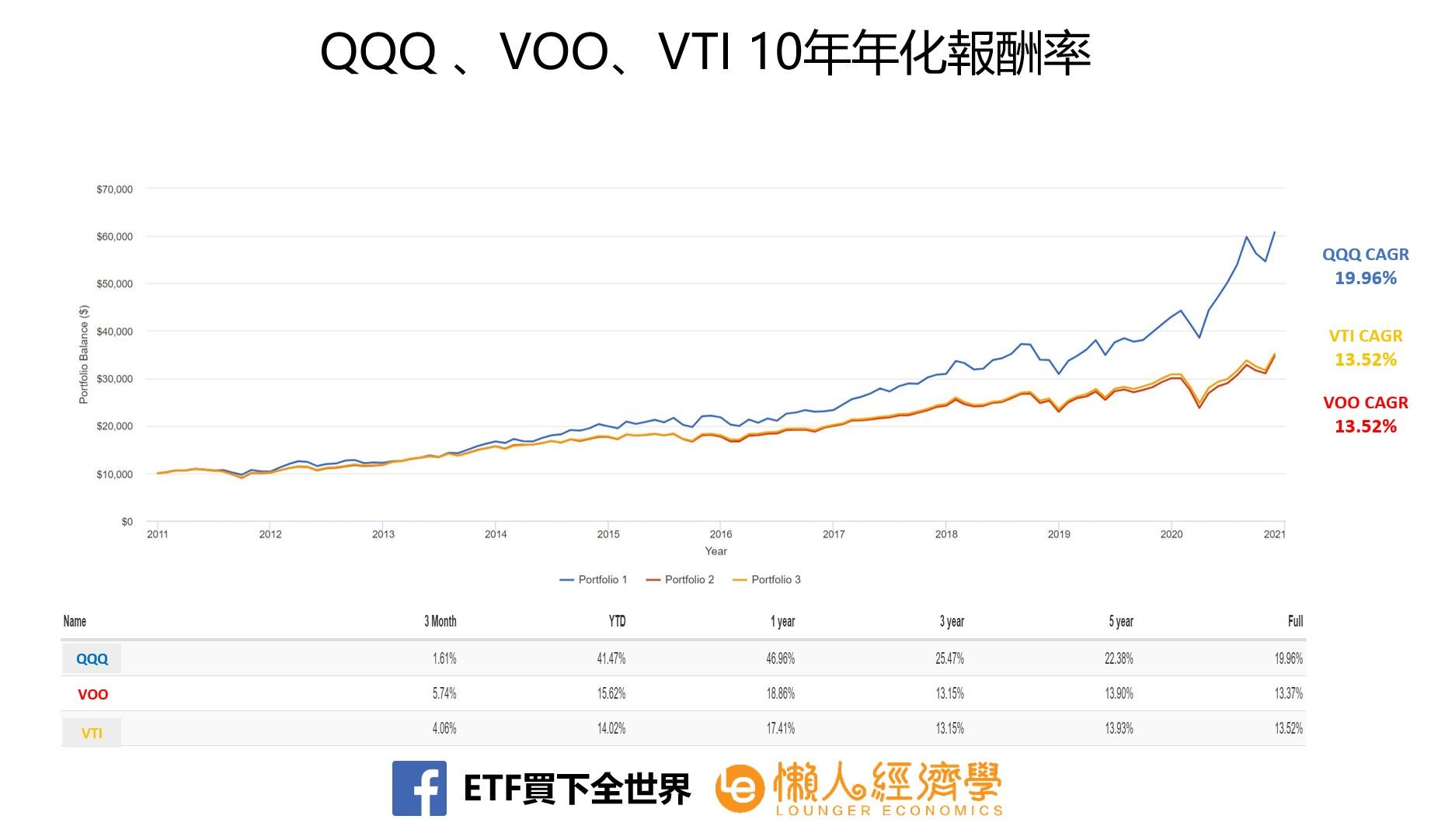 QQQ v.s. VOO v.s. VTI 10年年化報酬率