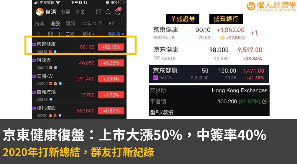 京東健康復盤:上市大漲50%,恭喜群友吃肉!